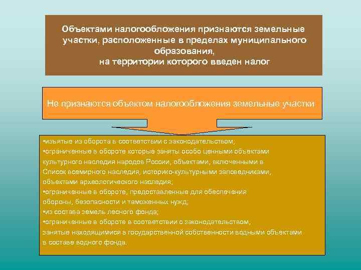 Договор аренды земельного участка заключен на 15 лет с Дата по.
