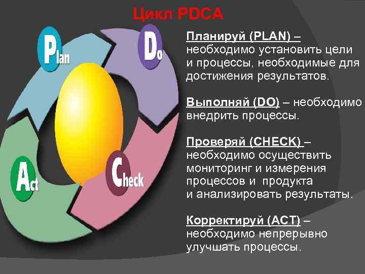Цикл PDCA Планируй (PLAN) – необходимо установить цели и процессы, необходимые для достижения результатов.