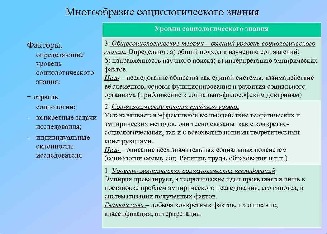 Многообразие социологического знания       Уровни социологического знания