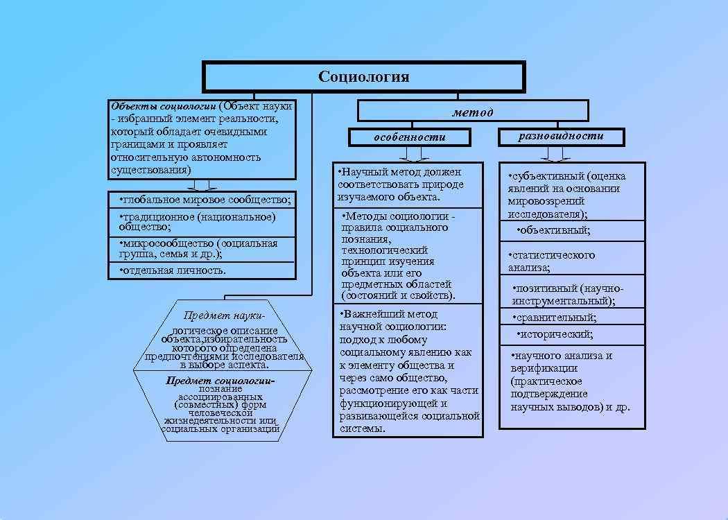 Социология Объекты социологии (Объект науки - избранный
