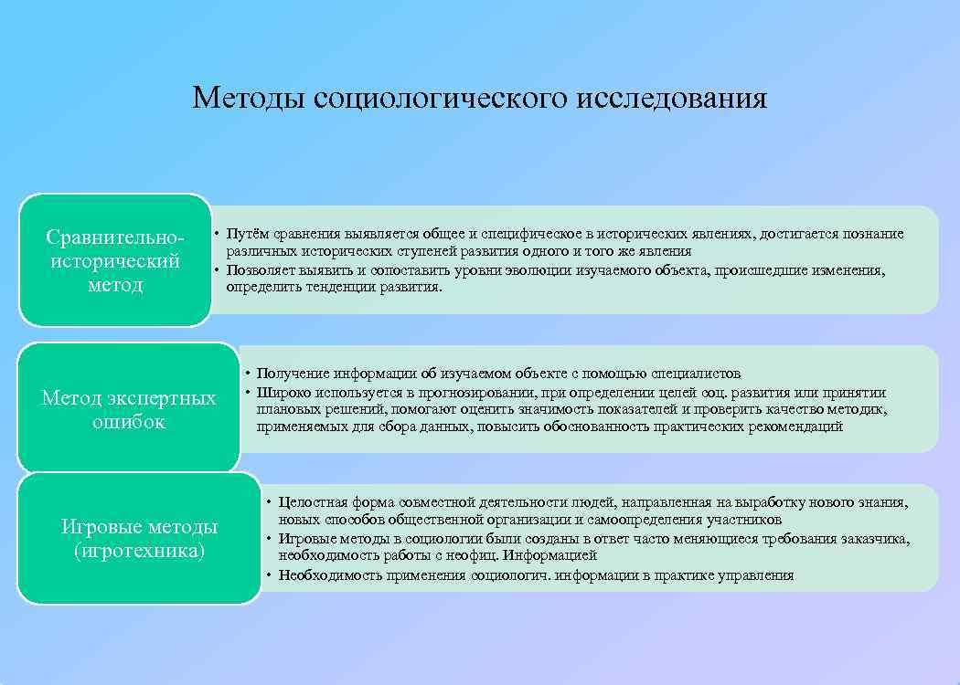 Методы социологического исследования  Сравнительно- • Путём сравнения выявляется общее