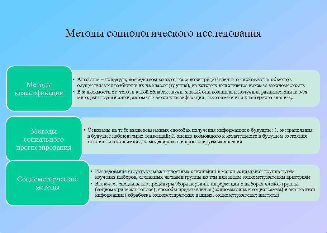 Методы социологического исследования     • Алгоритм –