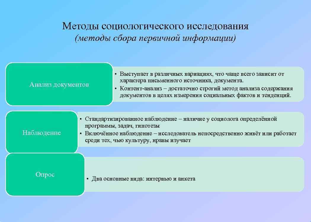 Методы социологического исследования    (методы сбора первичной информации)