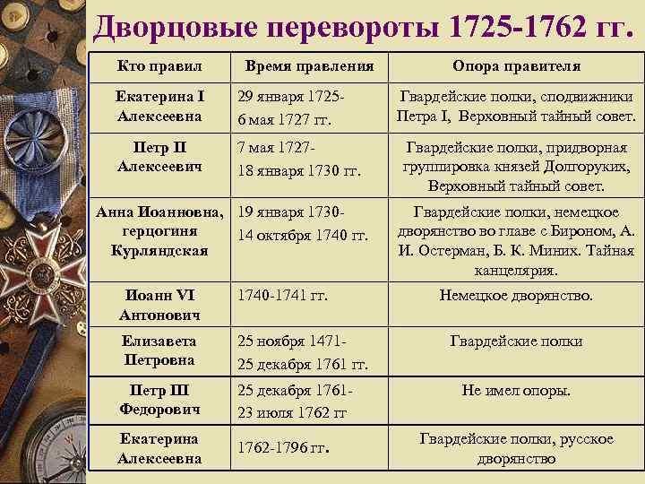 Дворцовые перевороты 1725 -1762 гг.  Кто правил  Время правления   Опора
