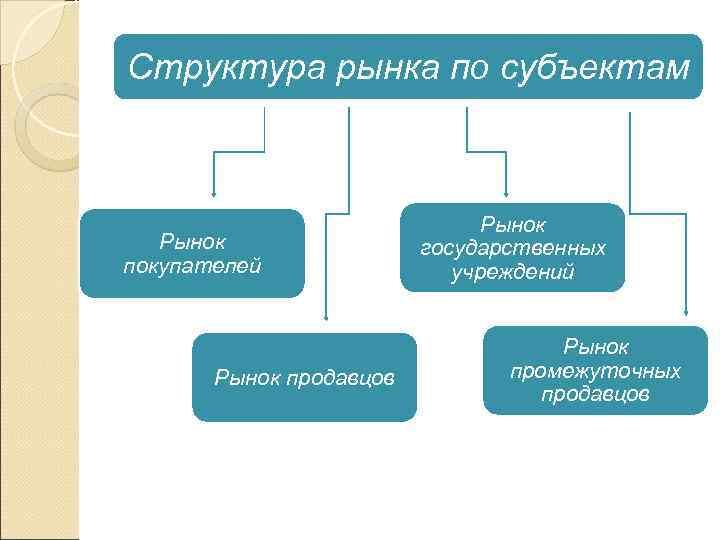 Структура рынка по субъектам      Рынок   государственных покупателей