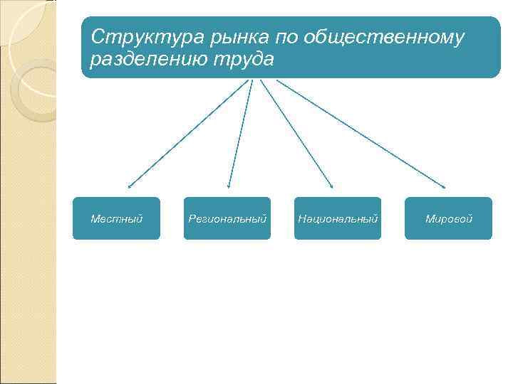 Структура рынка по общественному разделению труда Местный  Региональный  Национальный  Мировой