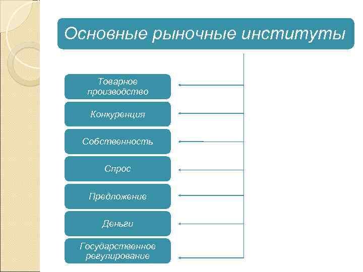 Основные рыночные институты Товарное  производство Конкуренция  Собственность  Спрос Предложение  Деньги