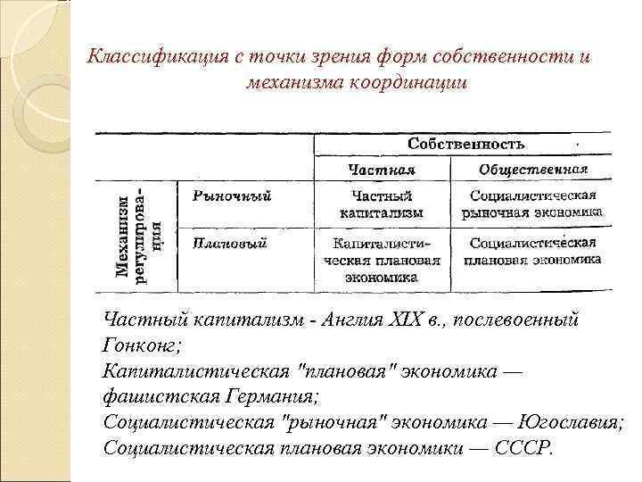 Классификация с точки зрения форм собственности и   механизма координации Частный капитализм -