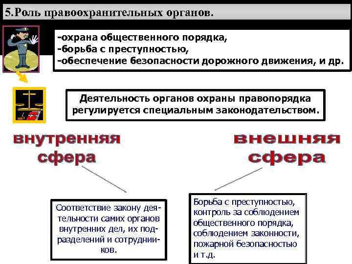5. Роль правоохранительных органов.   -охрана общественного порядка,   -борьба с преступностью,