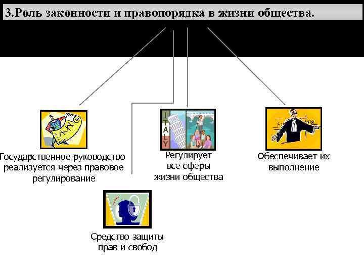 3. Роль законности и правопорядка в жизни общества. Государственное руководство Регулирует Обеспечивает их