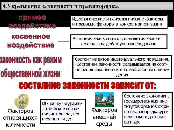 4. Укрепление законности и правопорядка.     Идеологические и психологические факторы