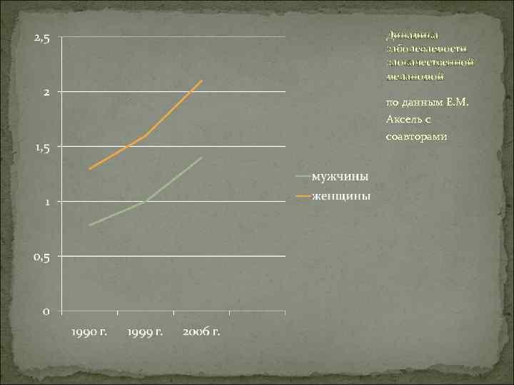 Динамика заболеваемости злокачественной меланомой по данным Е. М.  Аксель с соавторами