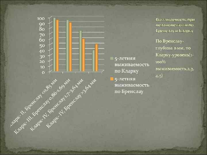 Выживаемость при меланоме кожи по Бренслау и Кларку По Бренслау- глубина в мм, по