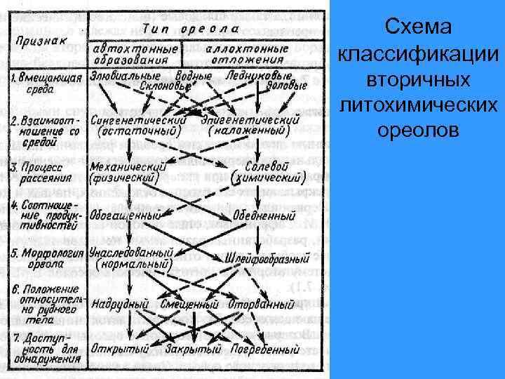 Схема классификации  вторичных литохимических  ореолов