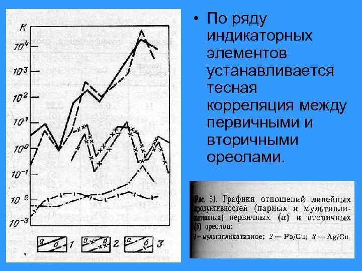 • По ряду  индикаторных  элементов  устанавливается  тесная  корреляция