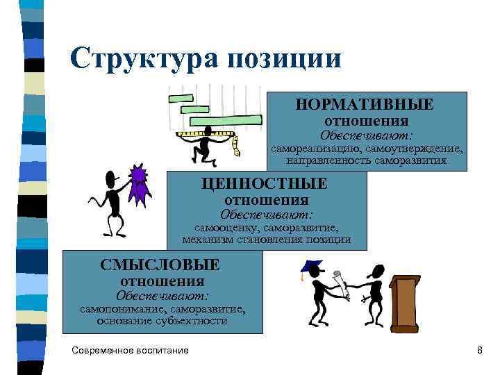 Структура позиции    НОРМАТИВНЫЕ       отношения