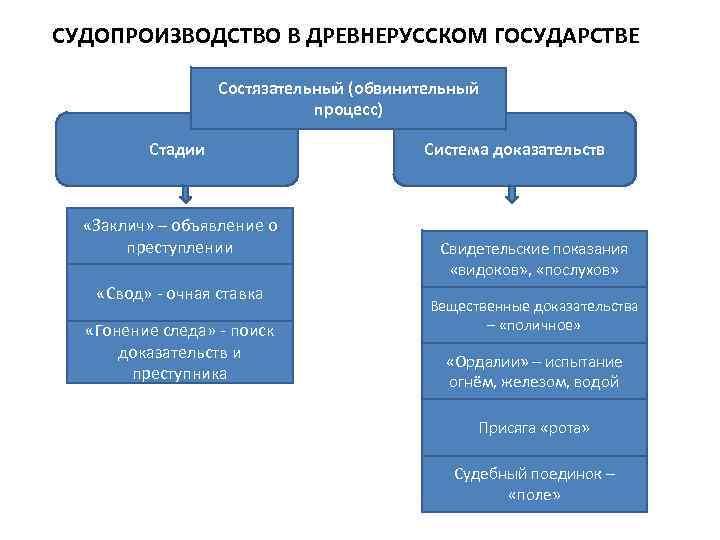 СУДОПРОИЗВОДСТВО В ДРЕВНЕРУССКОМ ГОСУДАРСТВЕ    Состязательный (обвинительный     процесс)