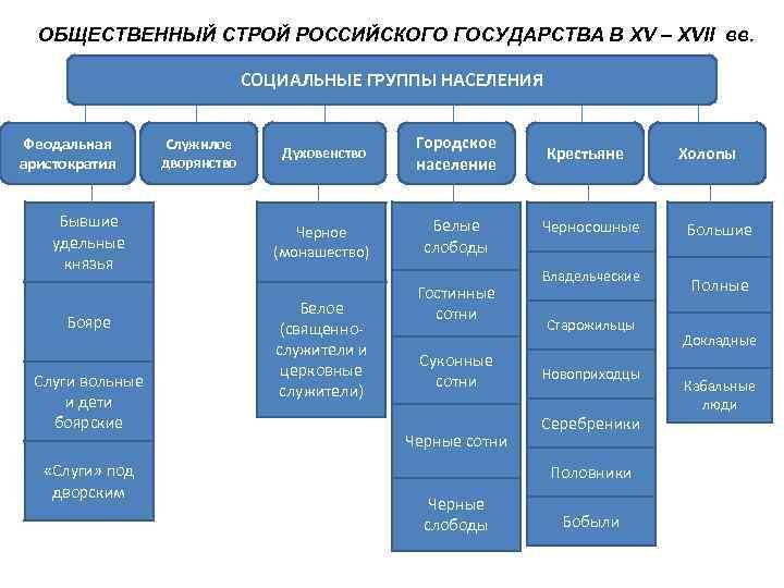 ОБЩЕСТВЕННЫЙ СТРОЙ РОССИЙСКОГО ГОСУДАРСТВА В XV – XVII вв.