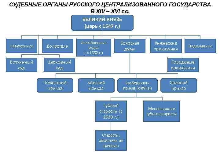 СУДЕБНЫЕ ОРГАНЫ РУССКОГО ЦЕНТРАЛИЗОВАННОГО ГОСУДАРСТВА    В XIV – XVI вв.