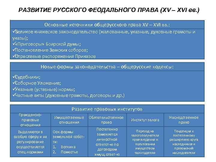 РАЗВИТИЕ РУССКОГО ФЕОДАЛЬНОГО ПРАВА (XV – XVI вв. )   Основные источники