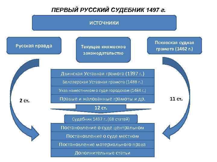 ПЕРВЫЙ РУССКИЙ СУДЕБНИК 1497 г.      ИСТОЧНИКИ