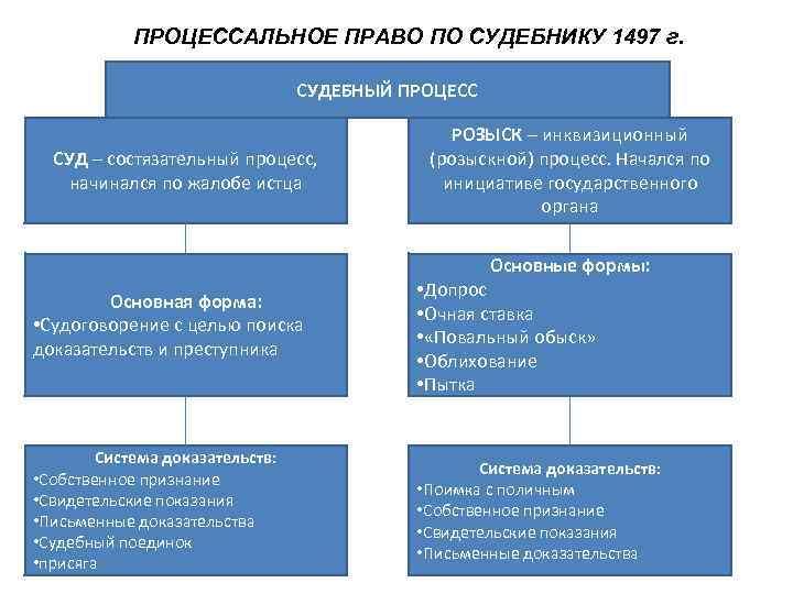 ПРОЦЕССАЛЬНОЕ ПРАВО ПО СУДЕБНИКУ 1497 г.      СУДЕБНЫЙ