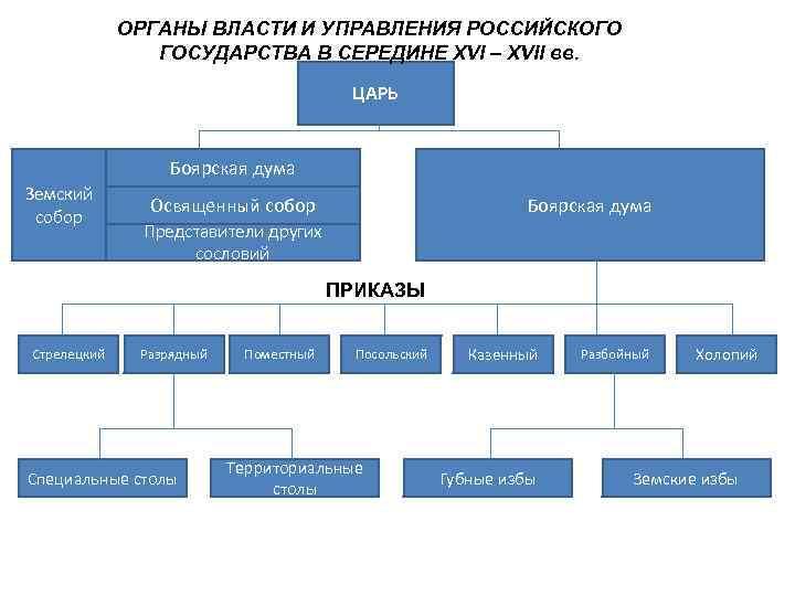 ОРГАНЫ ВЛАСТИ И УПРАВЛЕНИЯ РОССИЙСКОГО   ГОСУДАРСТВА В СЕРЕДИНЕ XVI
