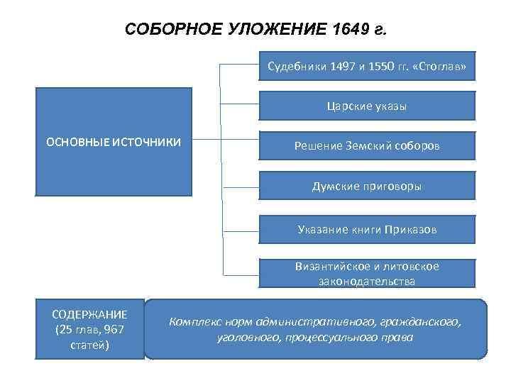 СОБОРНОЕ УЛОЖЕНИЕ 1649 г.      Судебники 1497