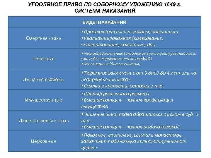 УГООЛВНОЕ ПРАВО ПО СОБОРНОМУ УЛОЖЕНИЮ 1649 г.   СИСТЕМА НАКАЗАНИЙ