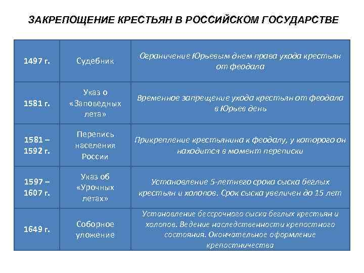 ЗАКРЕПОЩЕНИЕ КРЕСТЬЯН В РОССИЙСКОМ ГОСУДАРСТВЕ      Ограничение Юрьевым днем