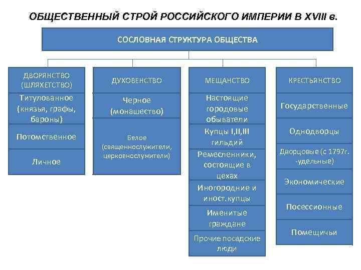 ОБЩЕСТВЕННЫЙ СТРОЙ РОССИЙСКОГО ИМПЕРИИ В XVIII в.     СОСЛОВНАЯ СТРУКТУРА