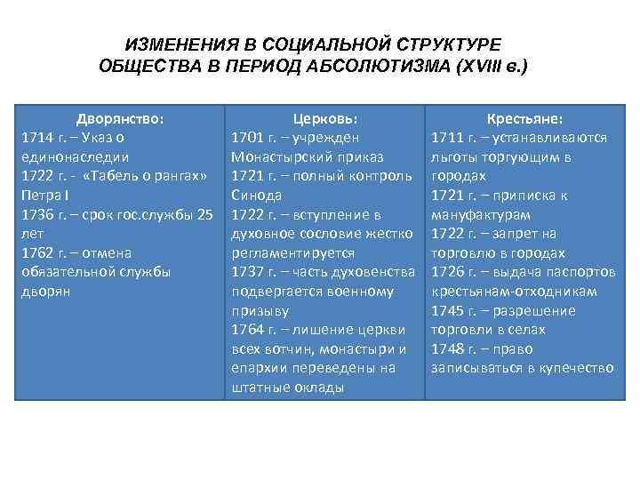 ИЗМЕНЕНИЯ В СОЦИАЛЬНОЙ СТРУКТУРЕ  ОБЩЕСТВА В ПЕРИОД АБСОЛЮТИЗМА (XVIII в.