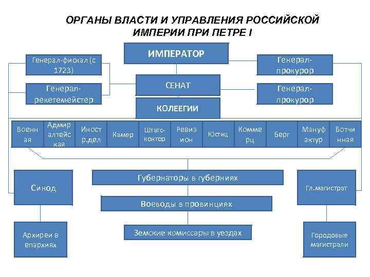 ОРГАНЫ ВЛАСТИ И УПРАВЛЕНИЯ РОССИЙСКОЙ    ИМПЕРИИ ПРИ ПЕТРЕ