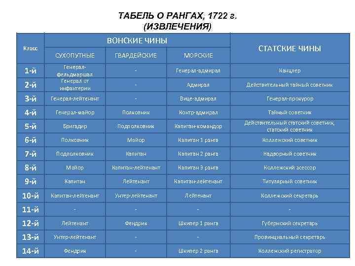 ТАБЕЛЬ О РАНГАХ, 1722 г.