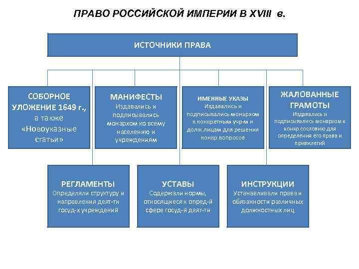 ПРАВО РОССИЙСКОЙ ИМПЕРИИ В XVIII в.