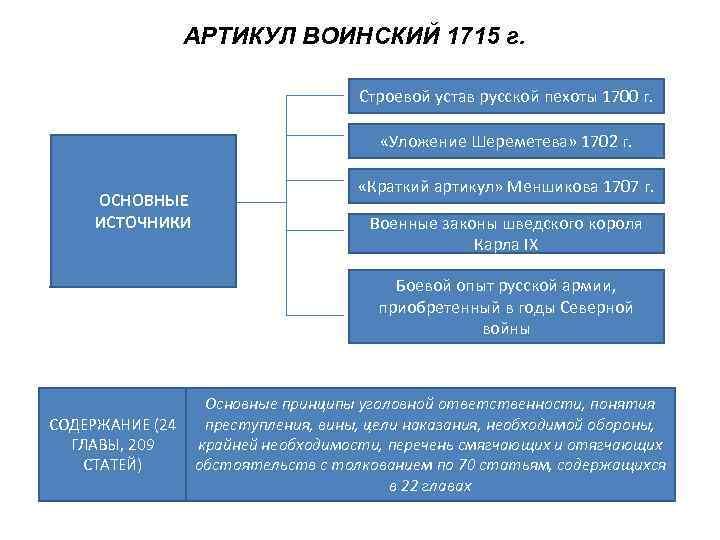 АРТИКУЛ ВОИНСКИЙ 1715 г.    Строевой устав русской пехоты