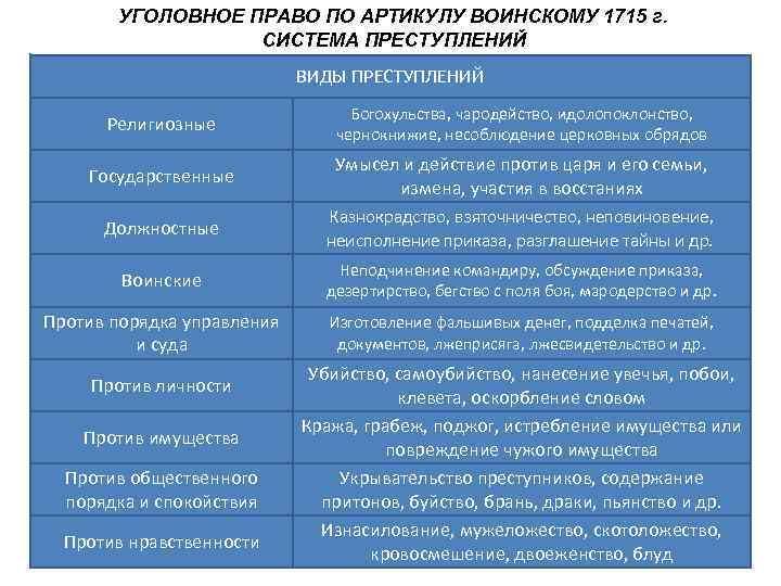 УГОЛОВНОЕ ПРАВО ПО АРТИКУЛУ ВОИНСКОМУ 1715 г.    СИСТЕМА ПРЕСТУПЛЕНИЙ