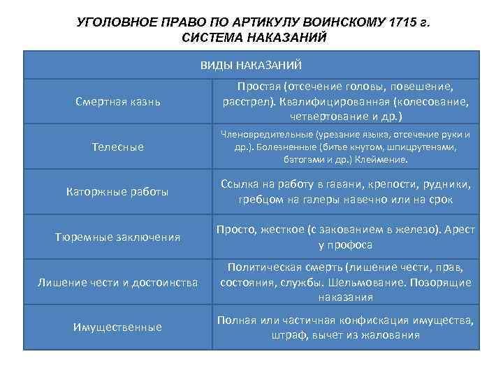 УГОЛОВНОЕ ПРАВО ПО АРТИКУЛУ ВОИНСКОМУ 1715 г.    СИСТЕМА НАКАЗАНИЙ