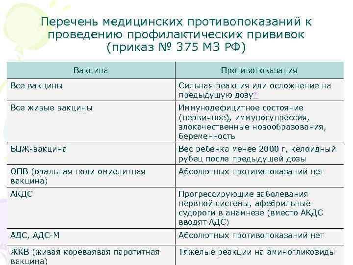 Перечень медицинских противопоказаний к   проведению профилактических прививок   (приказ