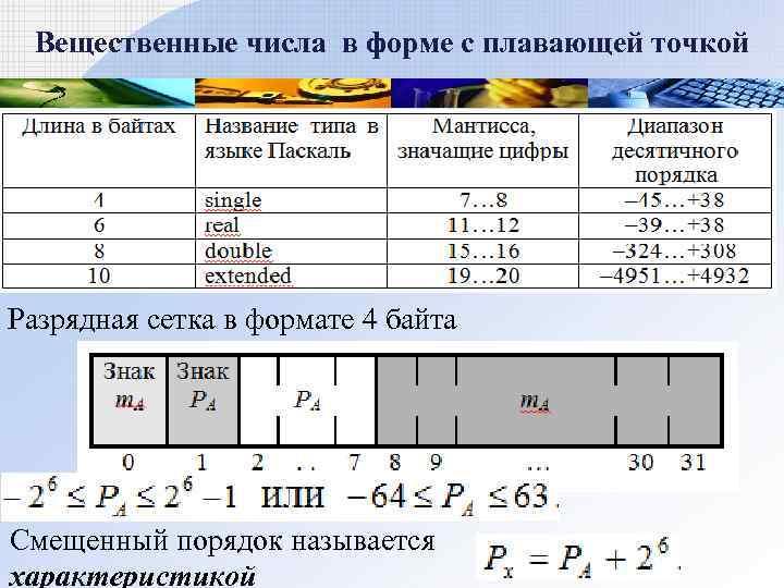 Вещественные числа в форме с плавающей точкой Разрядная сетка в формате 4 байта