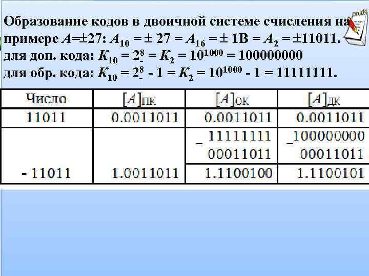 Образование кодов в двоичной системе счисления на примере А= 27: А 10 =