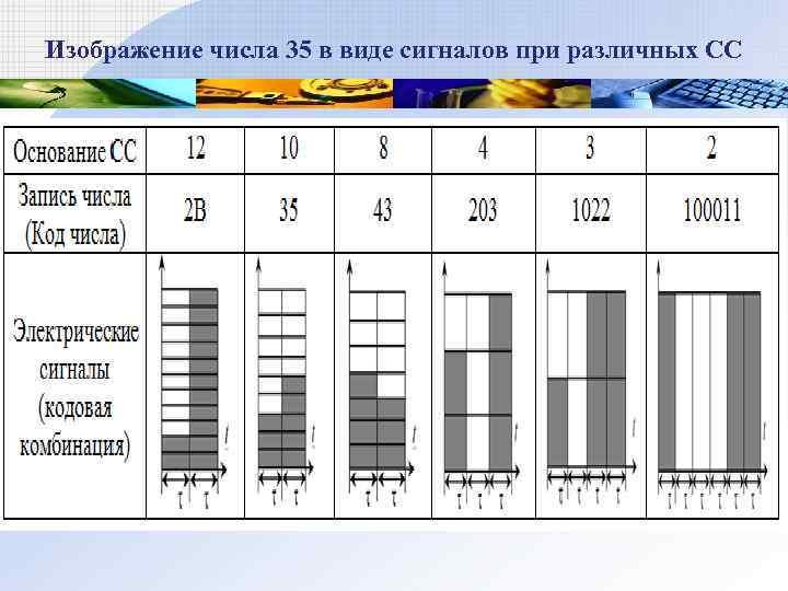 Изображение числа 35 в виде сигналов при различных СС