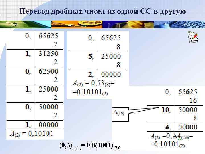 Перевод дробных чисел из одной СС в другую    (0, 3)(10 )=