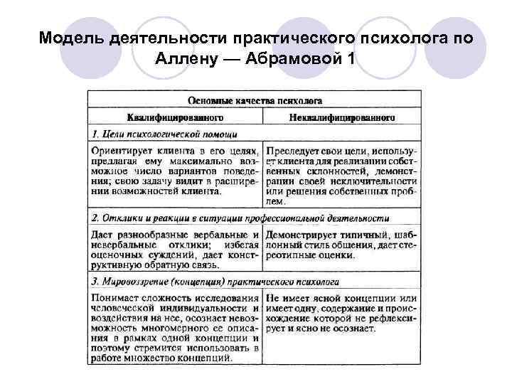 Модель деятельности практического психолога по   Аллену — Абрамовой 1