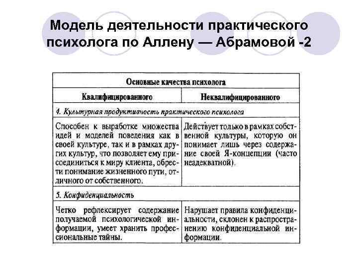 Модель деятельности практического психолога по Аллену — Абрамовой -2