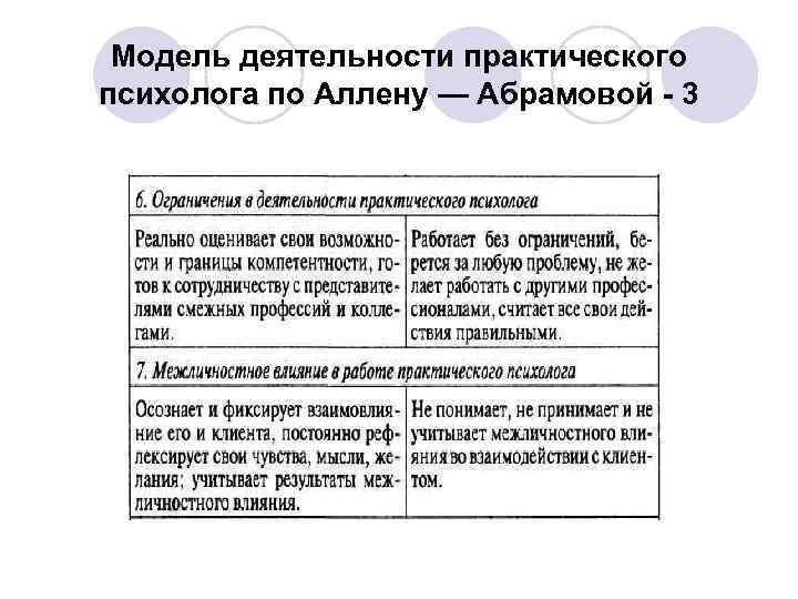 Модель деятельности практического психолога по Аллену — Абрамовой - 3
