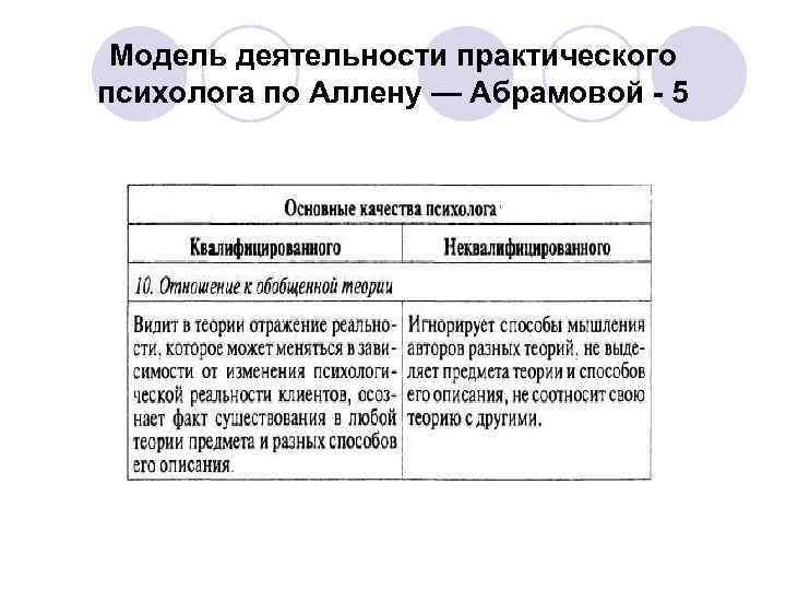 Модель деятельности практического психолога по Аллену — Абрамовой - 5