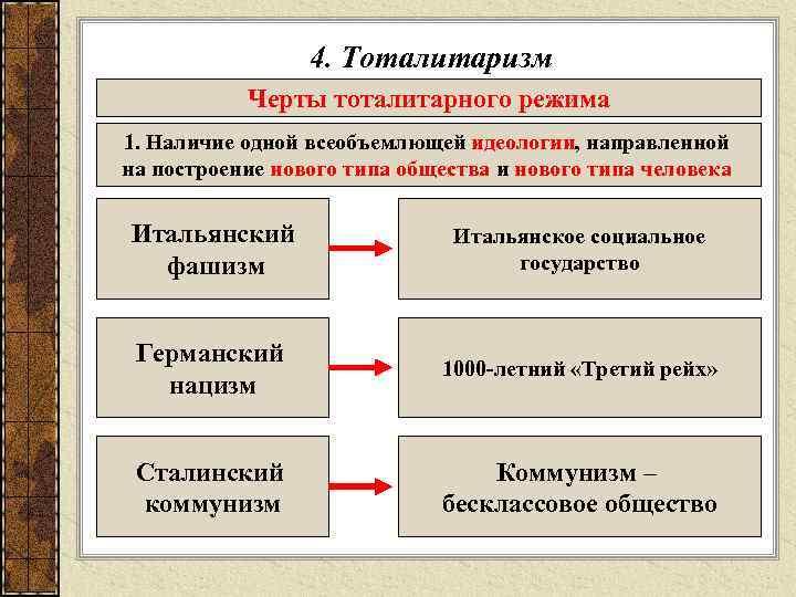 4. Тоталитаризм  Черты тоталитарного режима 1. Наличие одной всеобъемлющей идеологии,
