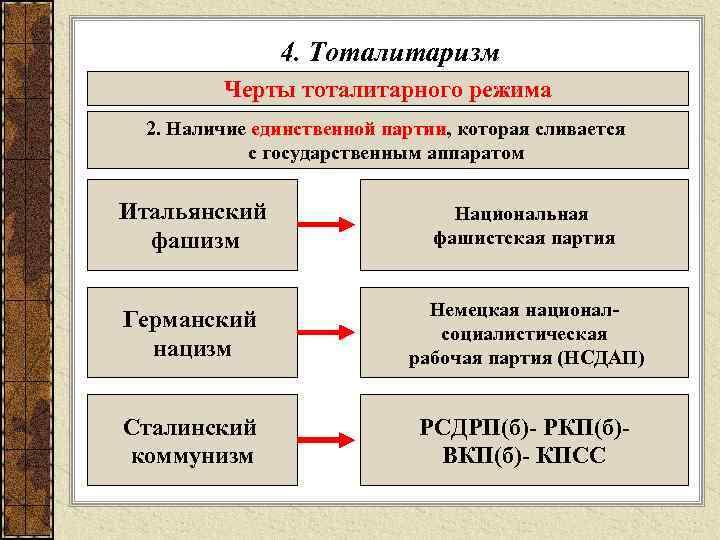 4. Тоталитаризм  Черты тоталитарного режима  2. Наличие единственной