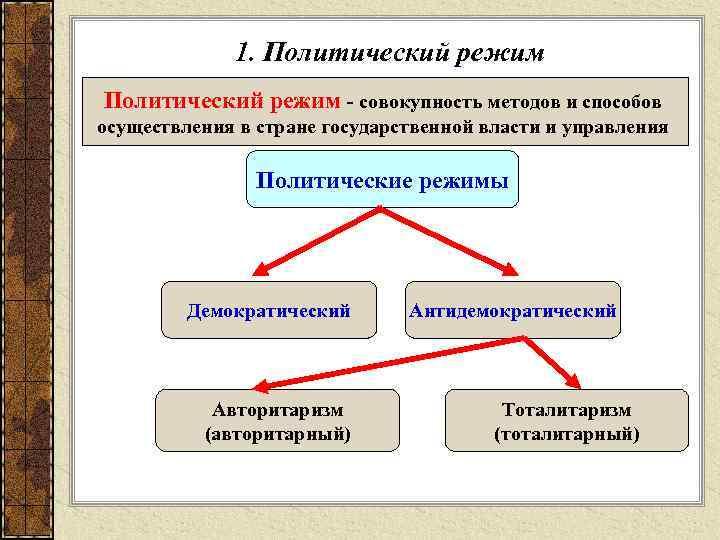 1. Политический режим - совокупность методов и способов осуществления в стране